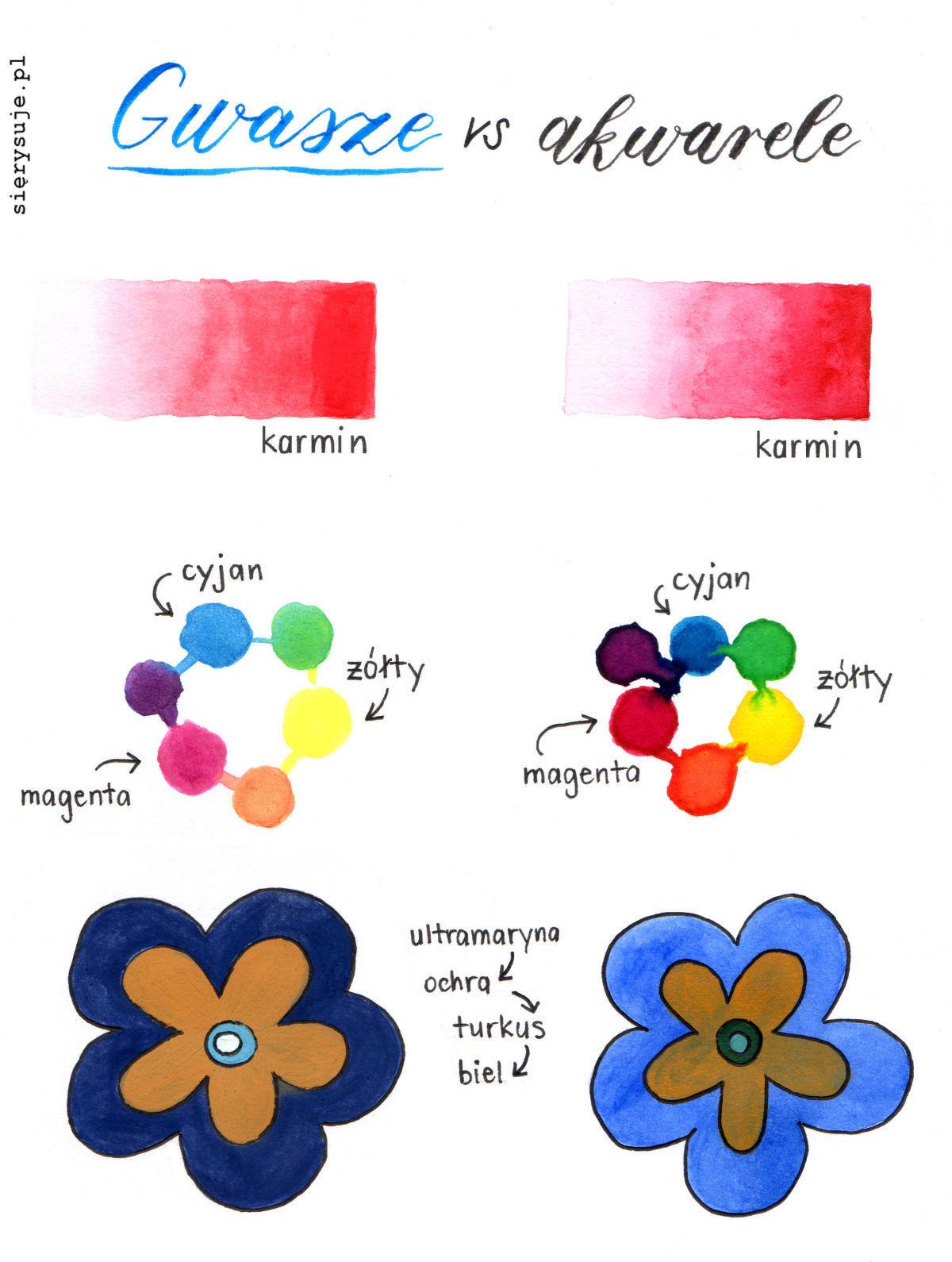 sierysuje.pl gwasze akwarele farby malowanie