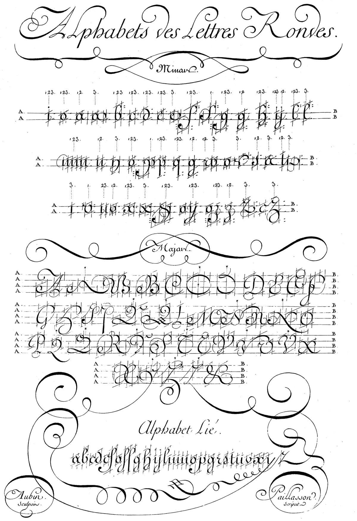 sierysuje.pl ecriture ronde francuskie pismo rondowe