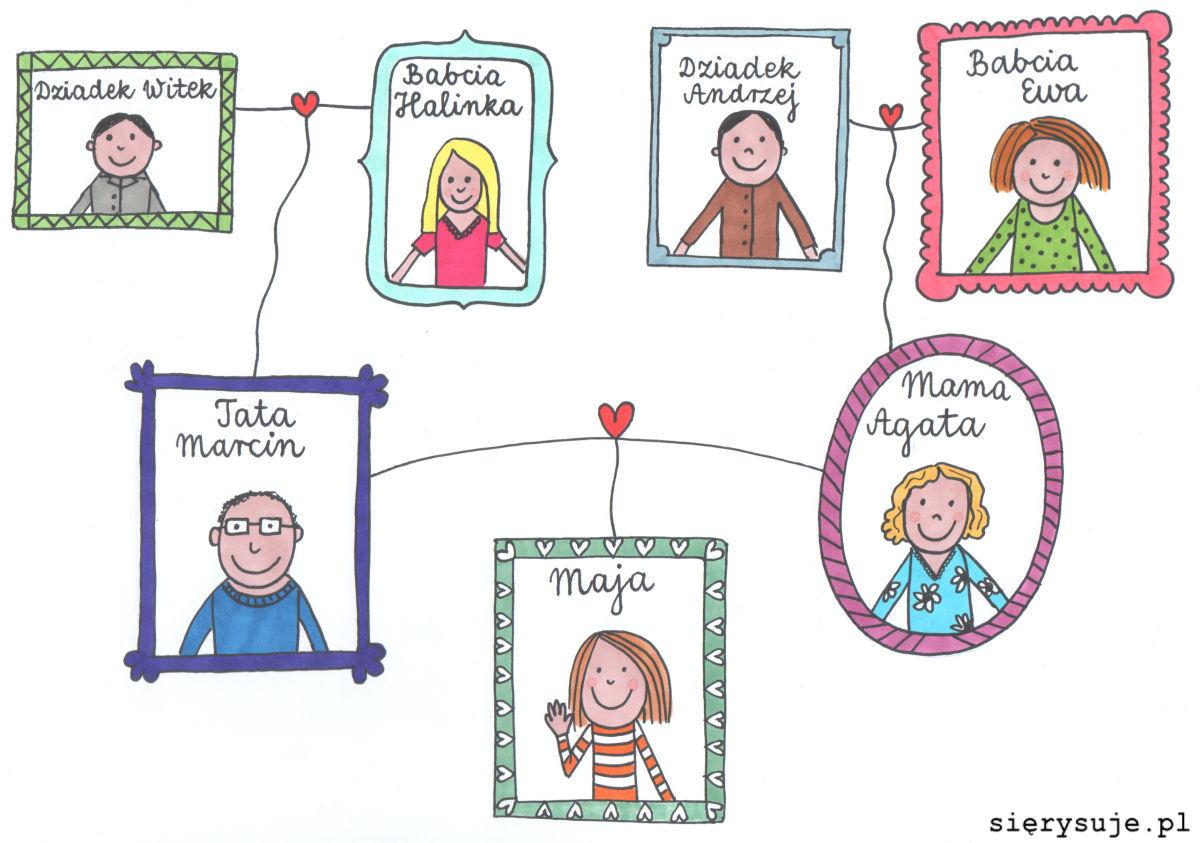 sierysuje.pl drzewo genealogiczne do szkoły komiks